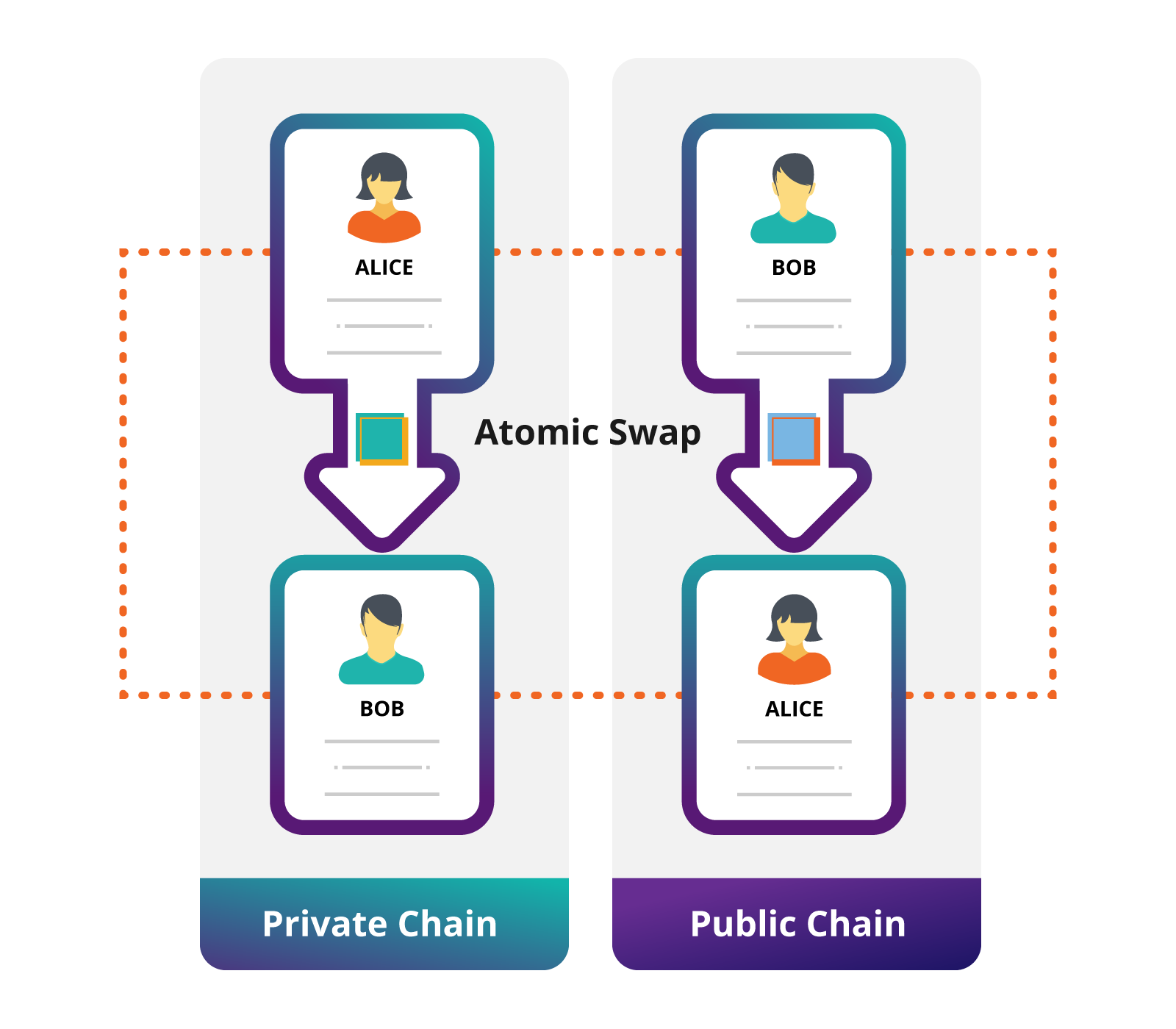 Cross-chain swap