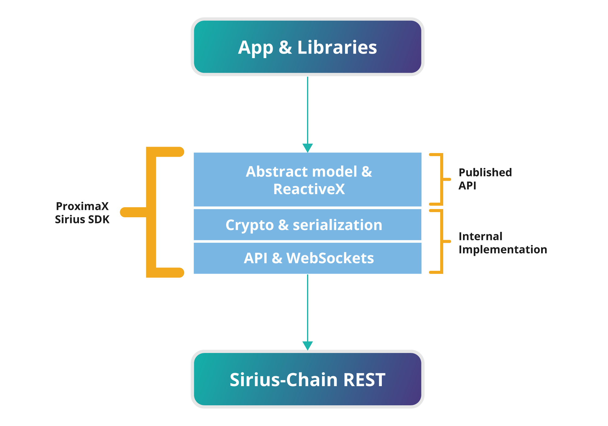 xpx-chain-sdk Architecture